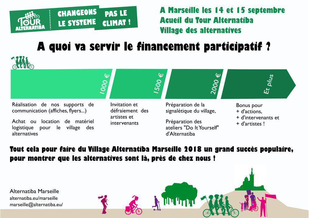 Financement Participatif Alternatiba Marseille